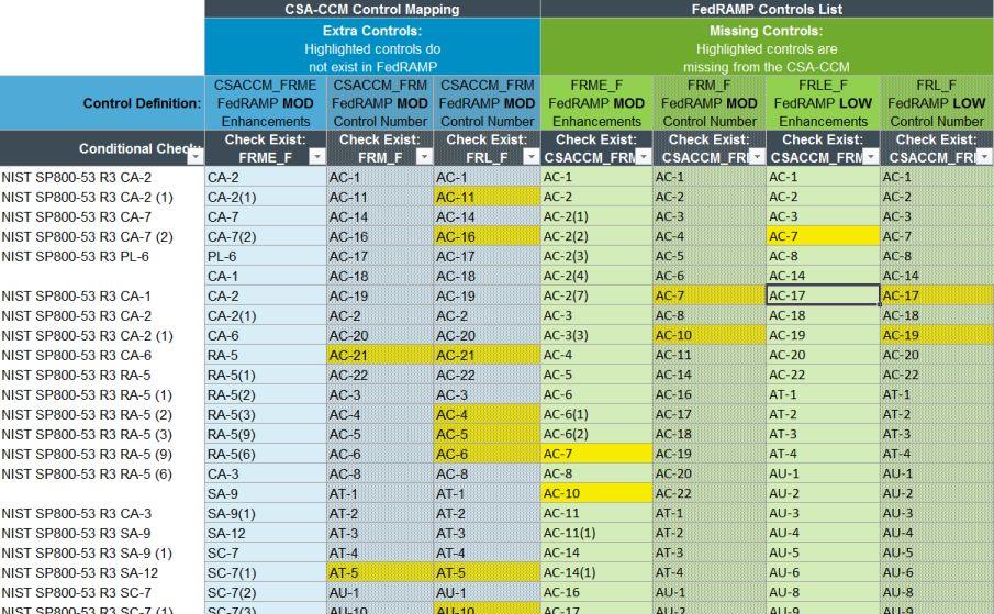 Cloud Audit Controls: Cloud Security Alliance: Consensus Assessment ...