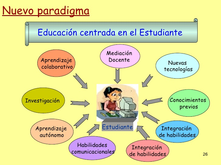 Cambio Del Modelo Educativo Tradicional