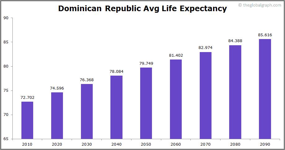 Dominican Republic  Avg Life Expectancy