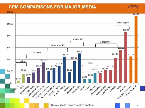 , Television Media Average CPM Rate Average, CPM Rate, Media, Television