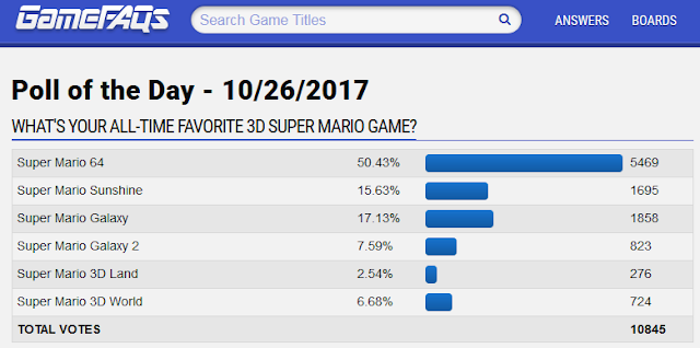 GameFAQs poll of the day What's your all-time favorite 3D Super Mario game? 64 Sunshine Galaxy Land World