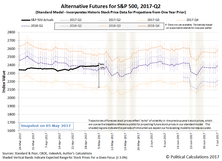 Alternative Futures - S&P 500 - 2017Q2 - Standard Model - Snapshot on 05 May 2017