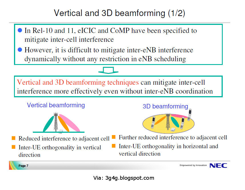 The 3G4G Blog: 3D-Beamforming and 3D-MIMO