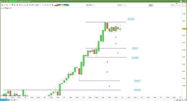 Plan de trade #cac40 $cac bilan mercredi 02/05/18