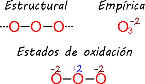 Estados de oxidacion numero de oxidacion de la tabla periodica resultado de imagen para de estados de oxidacion urtaz Choice Image