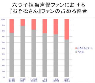 各声優ファンにおける、おそ松さんファンの占める割合