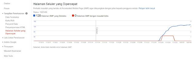 AMP Google Webmaster