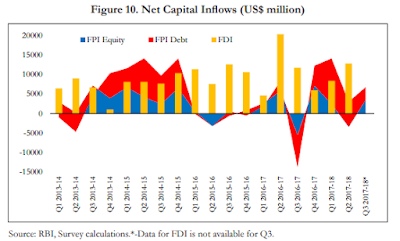 Image of Net capital inflows into India