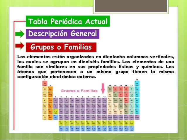 Actividad pag 89 estos elementos estn organizados en periodos y familias los elementos de cada familia o perodo pueden tener propiedades fsicas y qumicas similares o urtaz Gallery