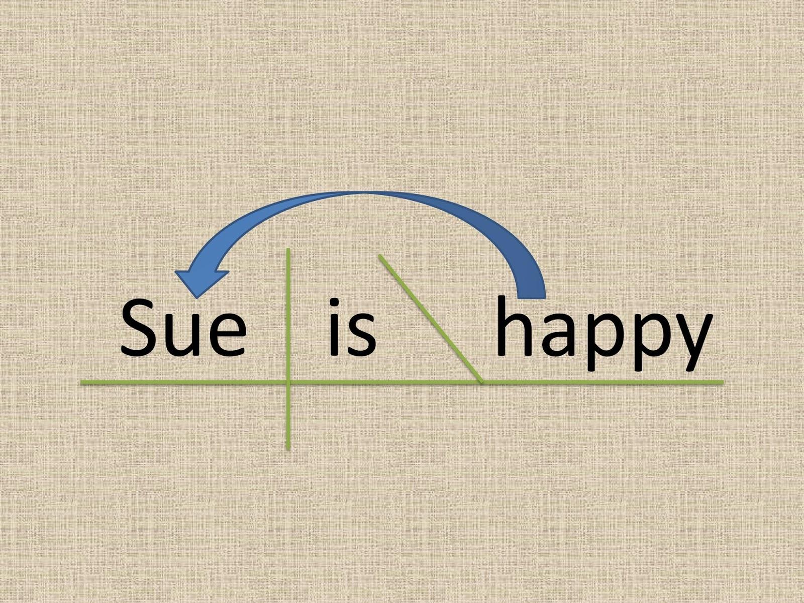 Gypsy Daughter Essays Sentence Diagramming Diagramming