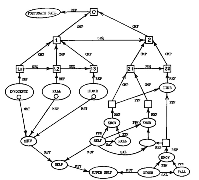 NEW SAVANNA: Some informal remarks on Jockers' 3300 node