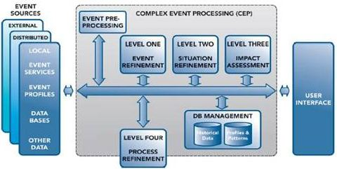 Complex Event management