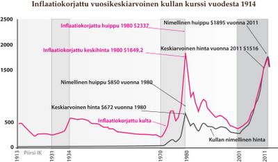Tarinoita taloudesta: Kulta korjausliikkeessä vai kultakupla puhkeamassa?