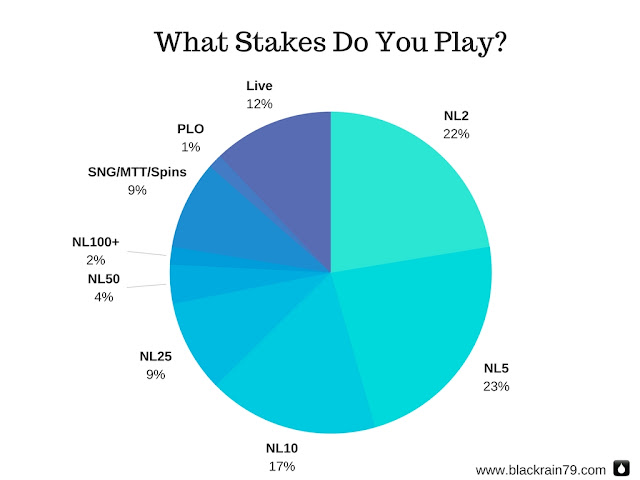 Most popular stakes for poker players