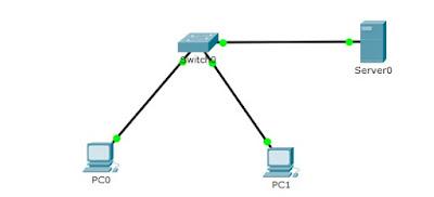 Servidor de correo electrónico en packet tracer