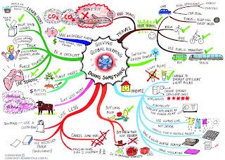 Contoh Pembelajaran Ctl Kumpulan Skripsi Model Pembelajaran Ipa Contoh Skripsi 2015 Contoh Mind Map Sains Blog Untuk Pendidikan Khususnya Siswa Dan