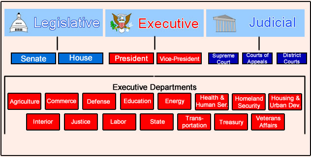 government executive departments