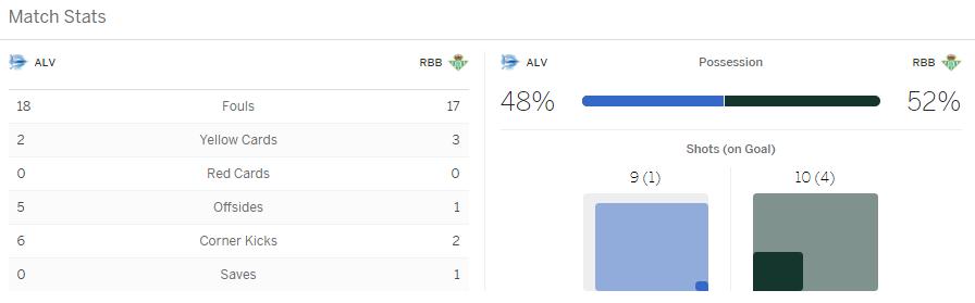 แทงบอล ไฮไลท์ เหตุการณ์การแข่งขันระหว่าง อลาเบส vs เรอัล เบติส