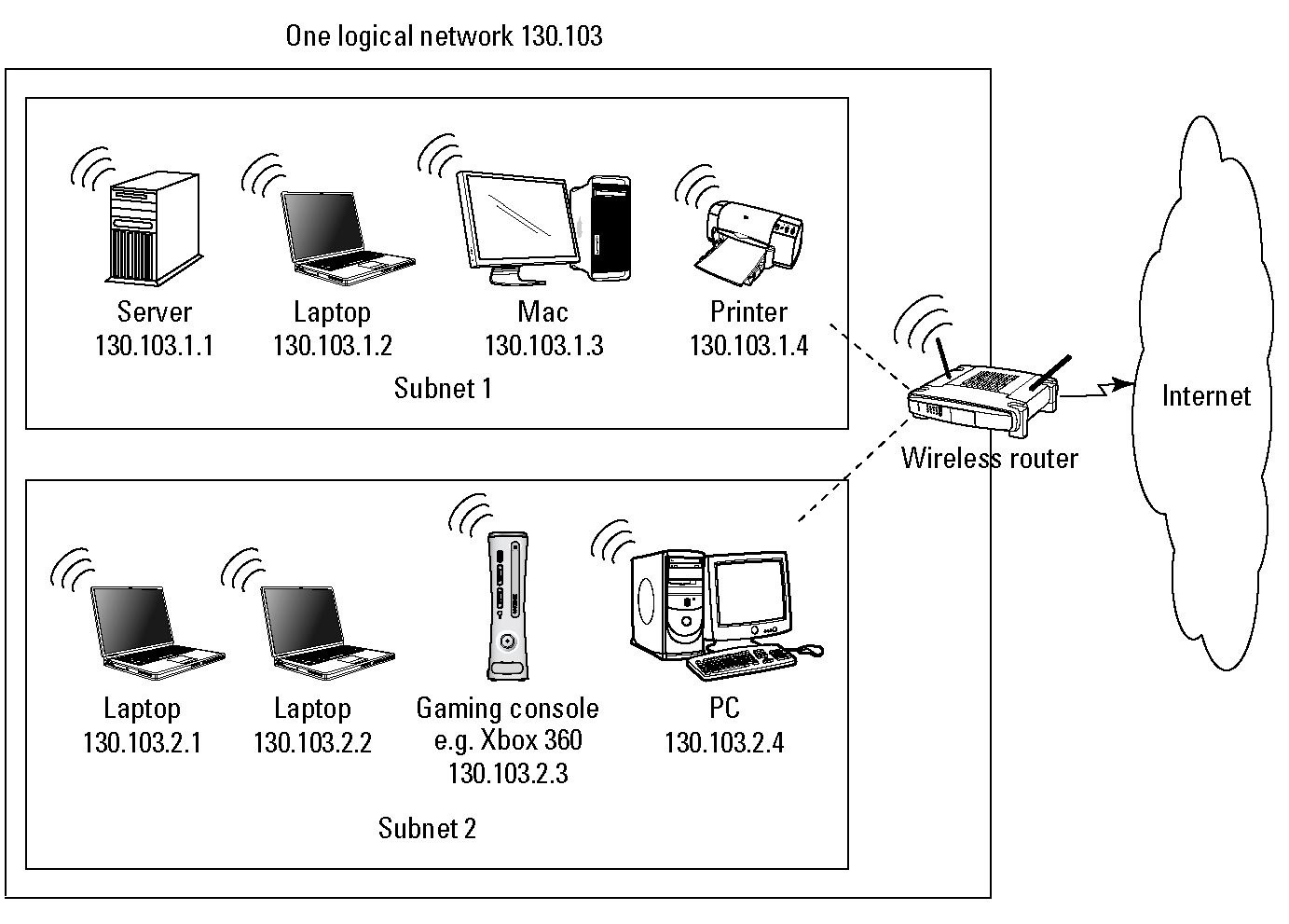 medium resolution of examples of subnet masking