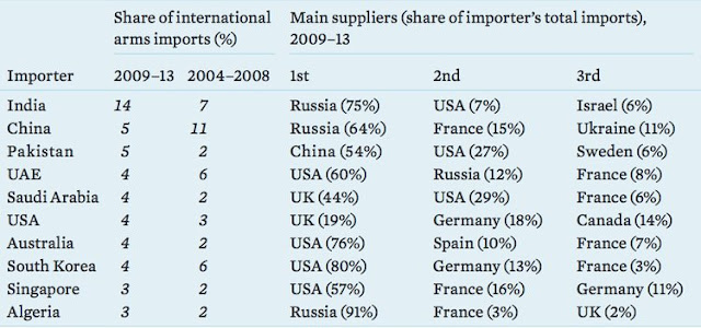 statistics of the entire world's imports