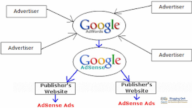 How Does Google Adsense Works