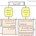 مادة لمراجعة القواعد والإملاء في اللغة العربية للصف التاسع الفصل الثاني