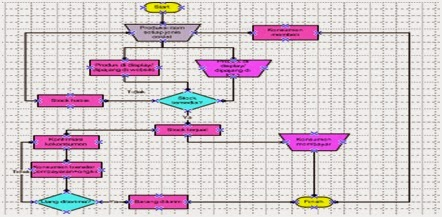 The Rules will be The Rules: FlowChart , DFD , ERD Sistem ...