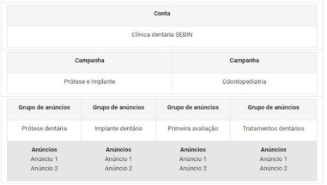 Modelo de estrutura de campanha do Adwords para clínica dentária