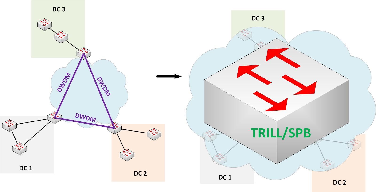 IDEaaS para Data Centers: TRILL, SPB, VXLAN, NVGRE, EVI, OTV