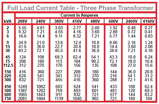 full load current table for three phase transformer