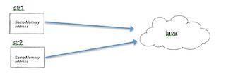 same memory address string