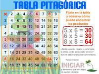 http://www.eltanquematematico.es/Tablas/tablapitagorica/tabla_pitagorica_p.html