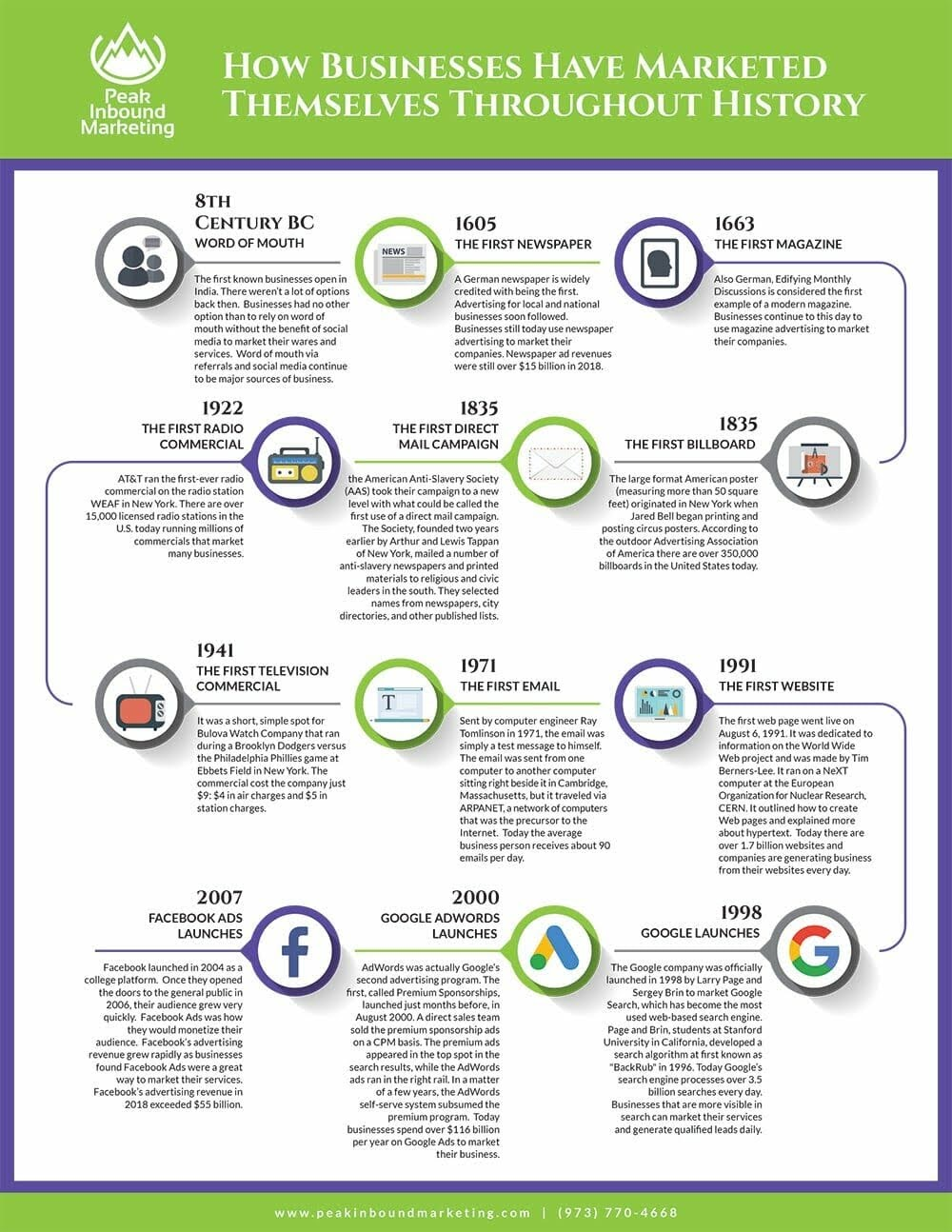 How Businesses Marketed Themselves Throughout History #infographic