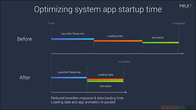 Otimização aplicativos inicialização