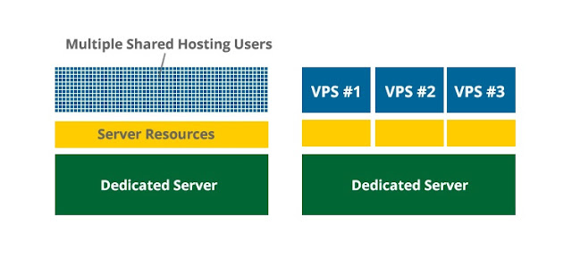 VPS Hosting, Web Hosting, Hosting Reviews, Web Hosting Learning