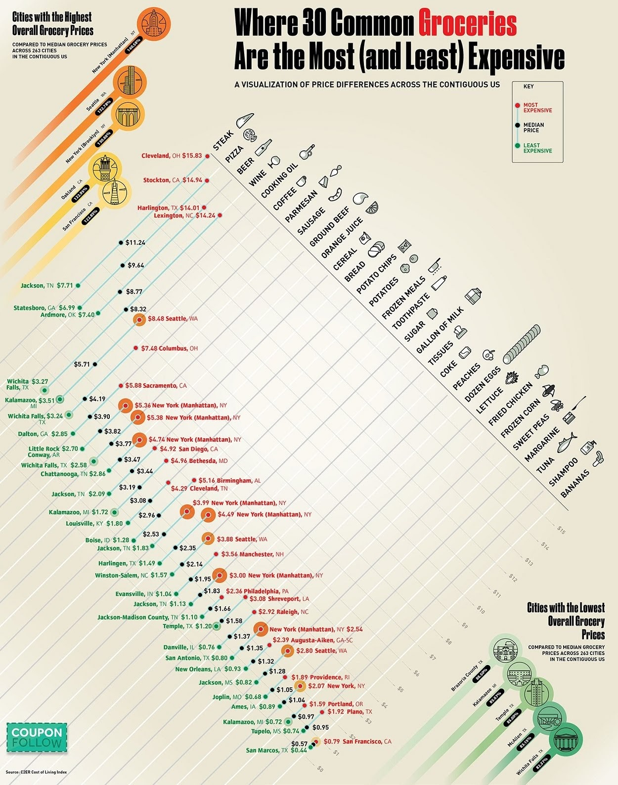 Where 30 Common Groceries Are the Most (and Least) Expensive #Infographic