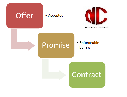 Flow chart of contract