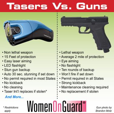 pepper spray mace tasers stun guns personal alarms batons