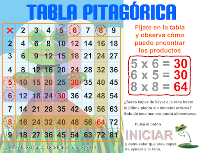 http://www3.gobiernodecanarias.org/medusa/eltanquematematico/Tablas/tablapitagorica/tabla_pitagorica_p.html