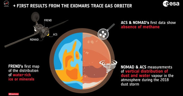 Overview of the three new results presented today by the ExoMars Trace Gas Orbiter teams. While results from the imaging system CaSSIS have been presented previously, today's release covers the first analysis of the Mars atmosphere and subsurface. Credit: ESA; spacecraft: ESA/ATG medialab