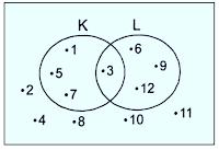 Diagram Venn dan Hubungan Antarhimpunan