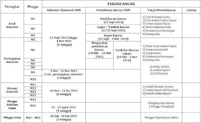 Jadual  Perancangan Belajar  PERSATUAN MAHASISWA UKM SESI