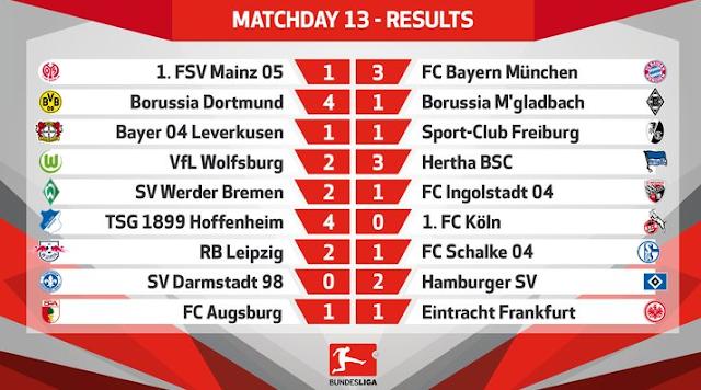Hasil Lengkap Liga Jerman, Bundesliga 3 dan 4 Des 2016