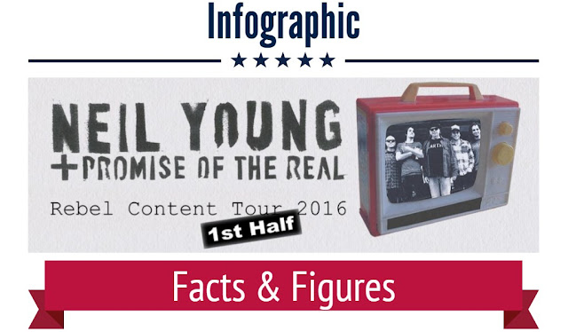 """Neil Young"", Infografik, ""Rebel Content Tour"""