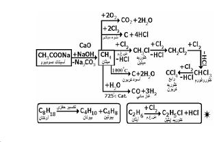 معادلات الكيمياء العضوية للشهادة الثانوية