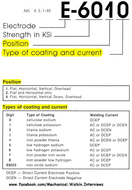 Mild Steel Coated Electrodes