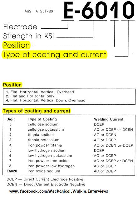 welding electrode classifications mechanical walkins. Black Bedroom Furniture Sets. Home Design Ideas