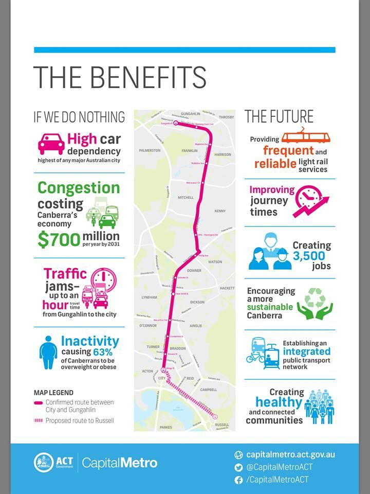 ACT Light Rail: The benefits of Capital Metro light rail