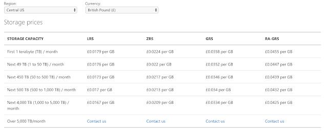 Cost of Microsoft Azure Cloud Storage plans