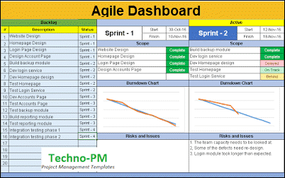 Agile Project Management Dashboard, agile project dashboard template